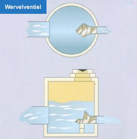 Wervelventiel halve parasol - Ontwikkel een grote woonkamer ...
